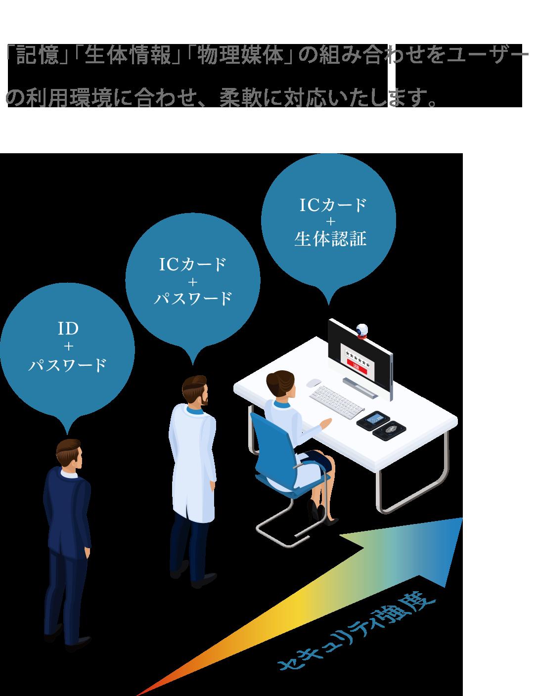 「記憶」「生体情報」「物理媒体」の組み合わせをユーザーの利用環境に合わせ、柔軟に対応いたします