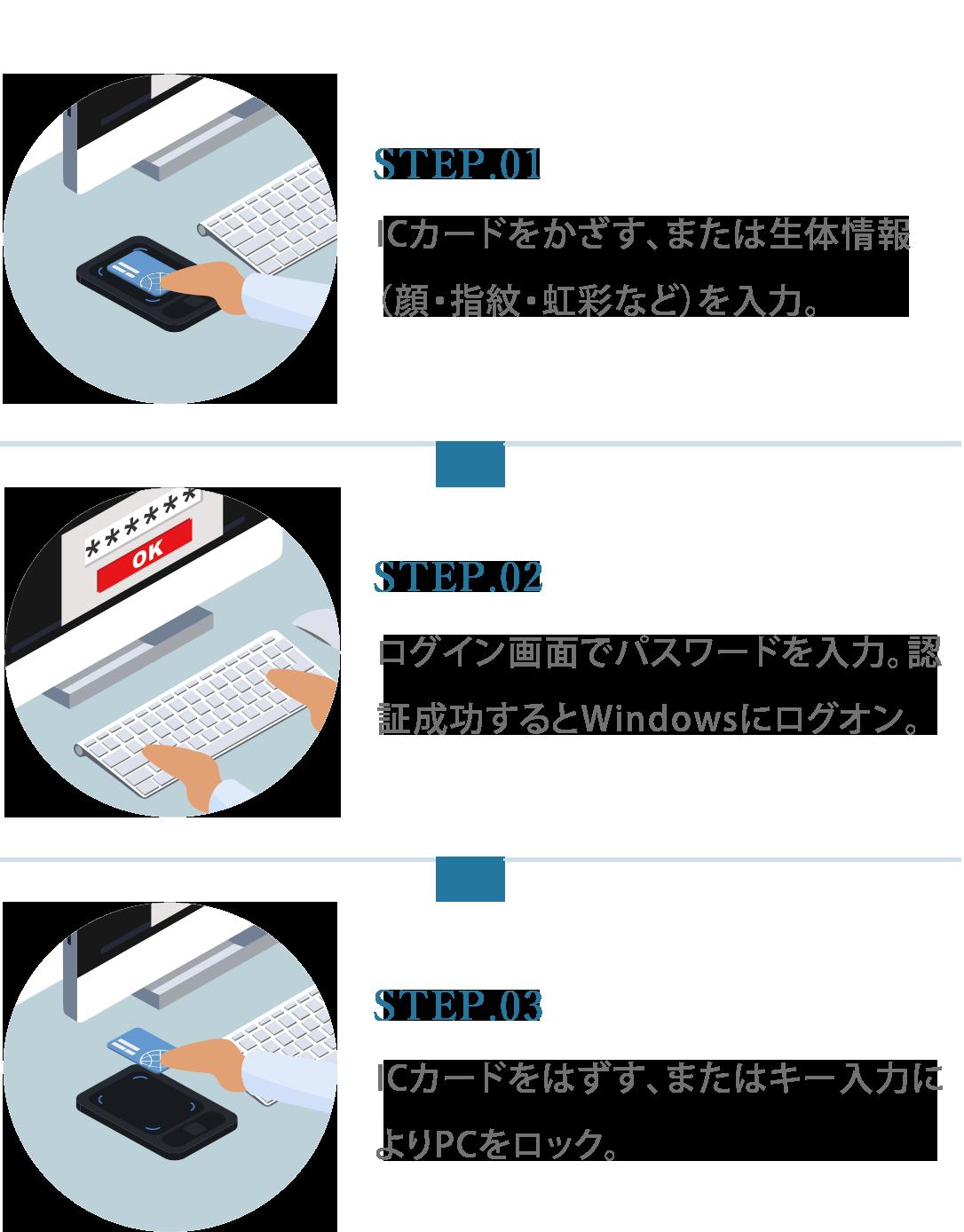 Taikobanによる一般的な認証フロー