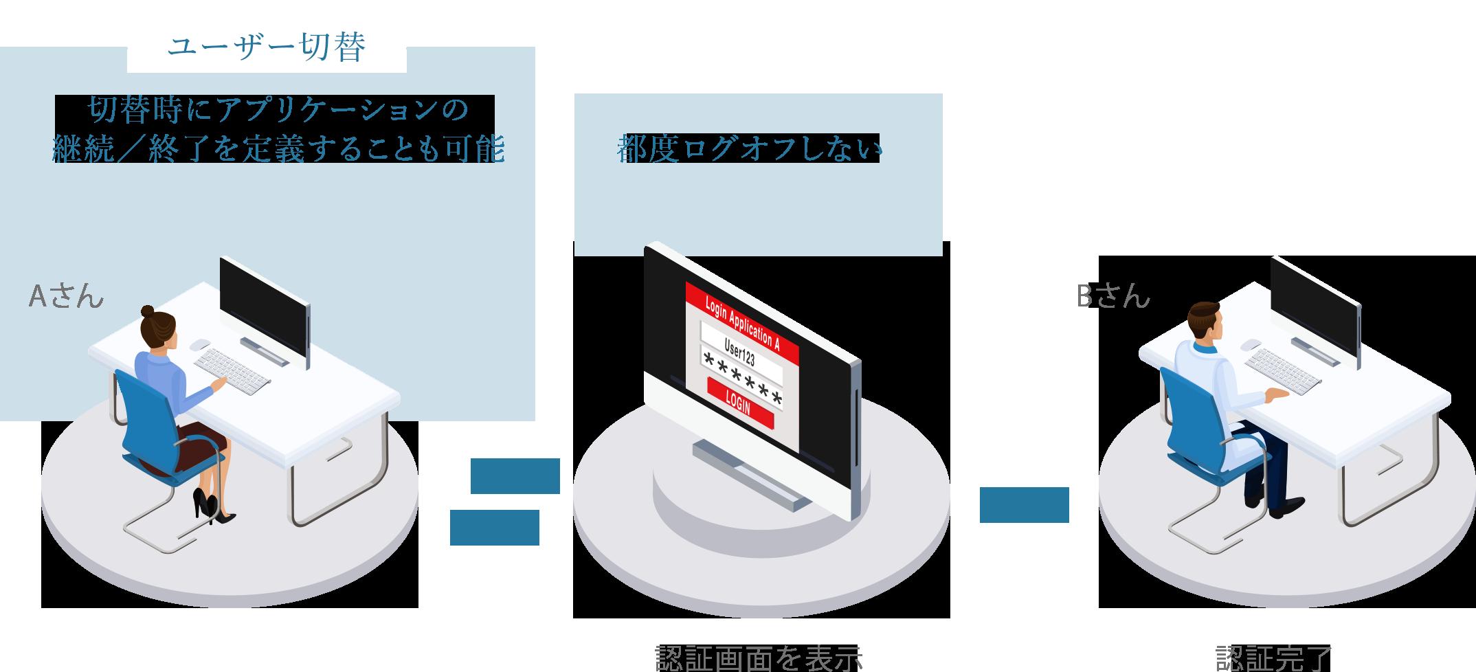 ユーザー切替 切替時にアプリケーションの 継続/終了を定義することも可能 都度ログオフしない  認証画面を表示 認証完了