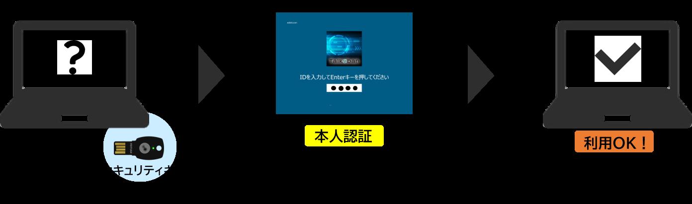 Taikoban認証イメージ